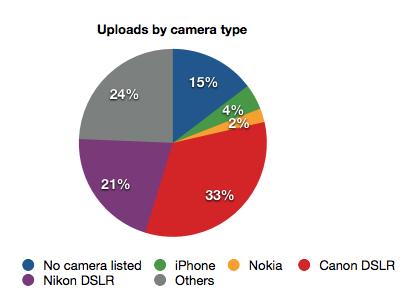 Camera type
